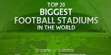 Top 20 Biggest Football Stadiums in the World