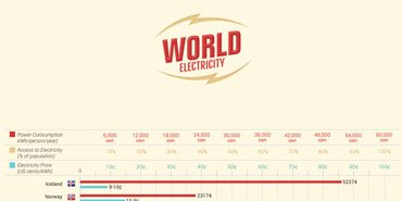 World Electricity